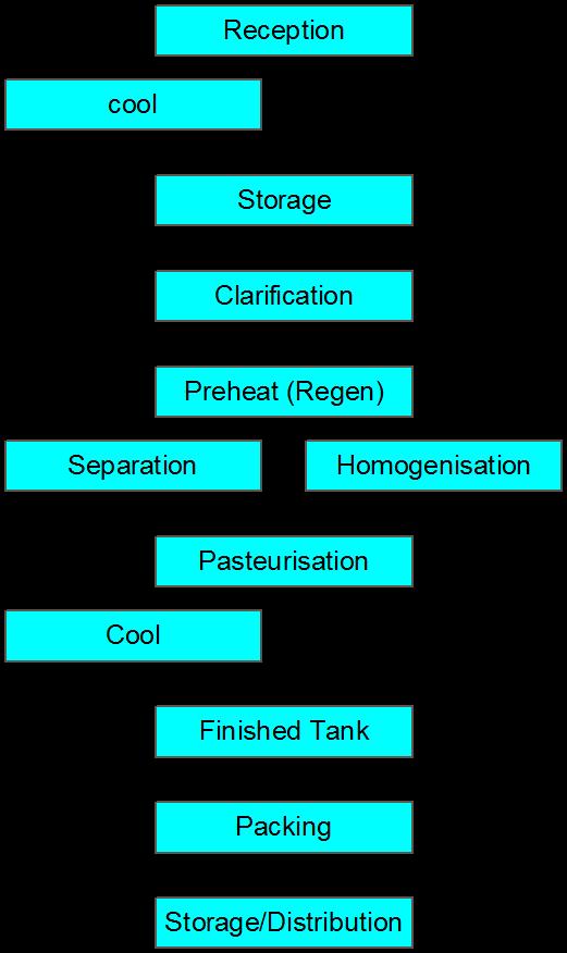 HACCP PFD for liquid milk production